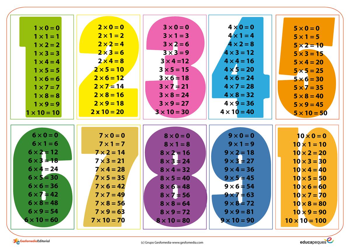 Resultat d'imatges de taules de multiplicar