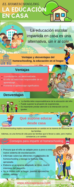 Infografía Homeschooling