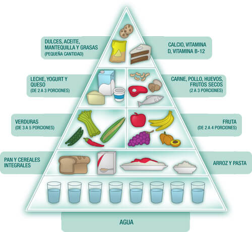 Nutricion-Dietas-piramide-alimenticia-2