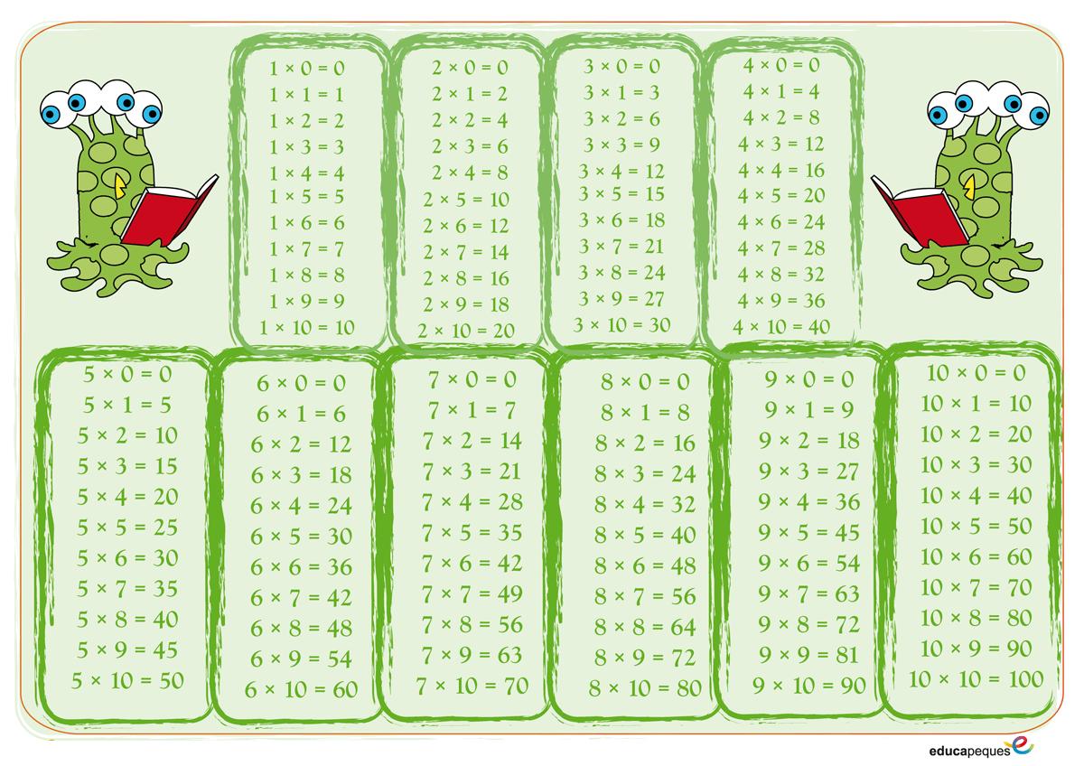 Tablas De Multiplicar Del 1 Al 10 Método De Aprendizaje Para Primaria