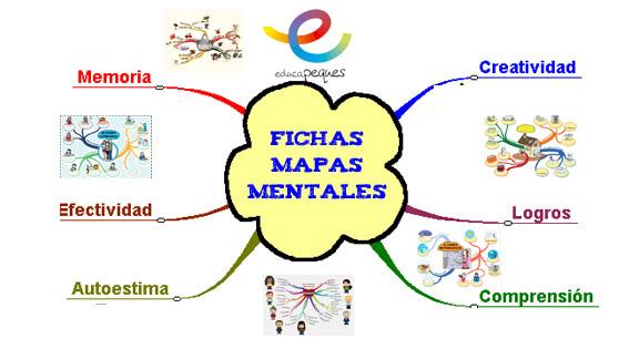 La Metacognición Beneficios De Los Mapas Mentales