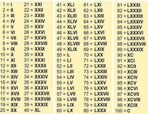 numeros romanos del 1 al 100