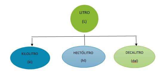 unidad de medida litro