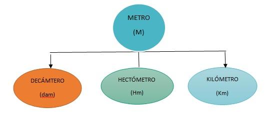 unidad de medida matematicas
