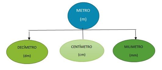 unidad de medida metro