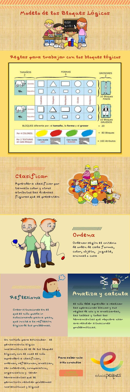 Infografía- mètodo de los bloques lógicos