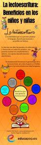 imágenes educativas, infografías educativas, infografías, imágenes en educación, lectoescritura