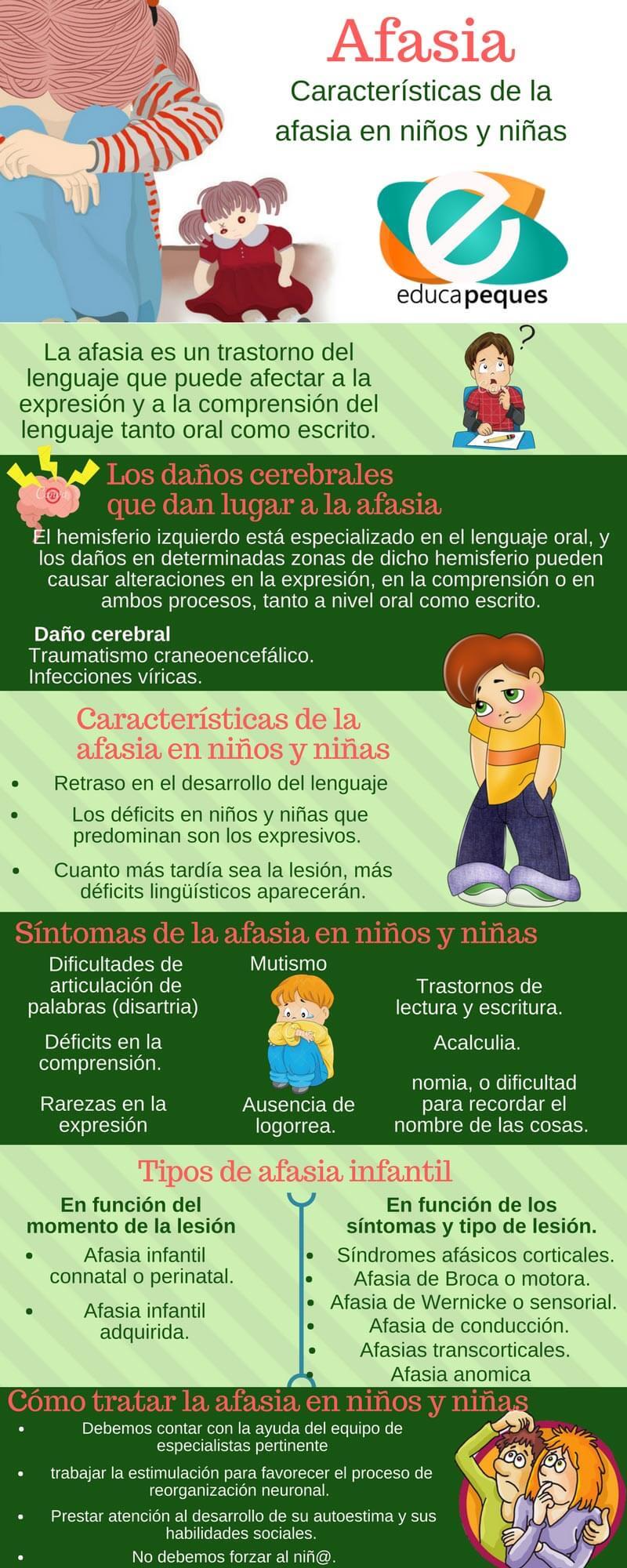 infografia afasia en niños
