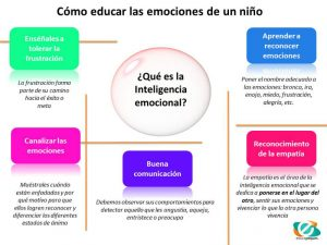 Infografía educativa sobre las emociones en los niños
