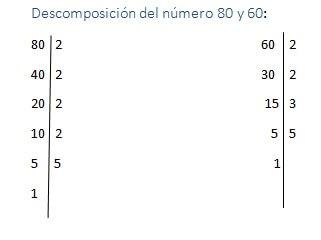 que es el maximo comun divisor ejemplos