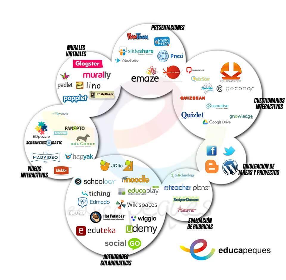 Flipped Classroom. ▷ 52 herramientas para aplicar en el aula