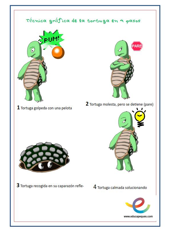 Autocontrol Emocional. Técnica de la tortuga para el control emocional
