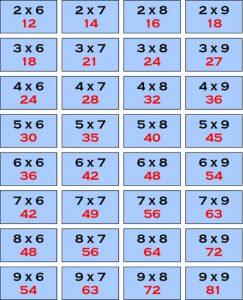 multiplicaciones, multiplicación, juego de matemáticas, juego de las tablas de multiplicar, multiplicar, juego de multiplicar