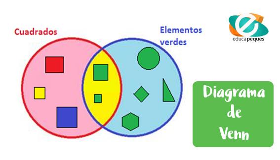 Diagrama       de       Venn    para ni  os  m  todo educativo efectivo