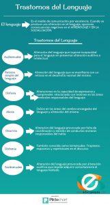 Infografía educativa trastorno del lenguaje infantil