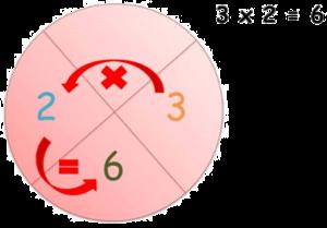 círculos matemáticos primaria