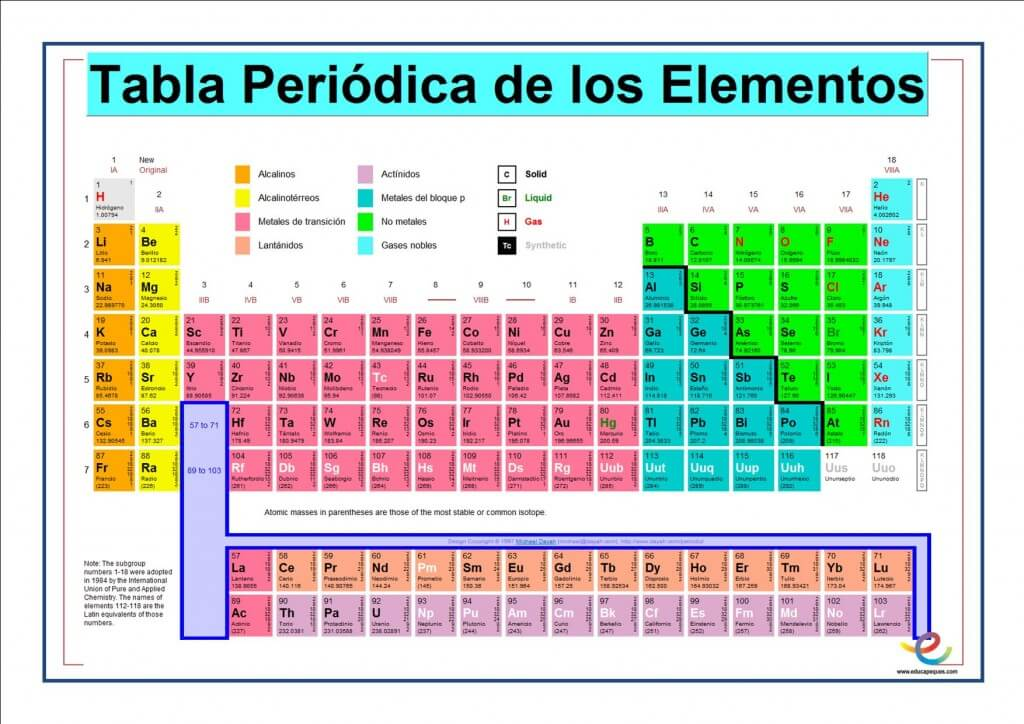 Tabla peridica de los elementos qumicos descargar tabla periodica pdf urtaz Image collections