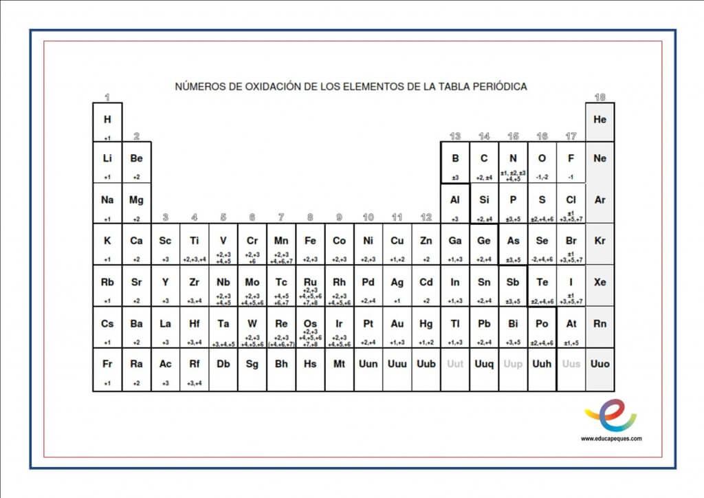 valencias elementos qumicos - Tabla Periodica En Word