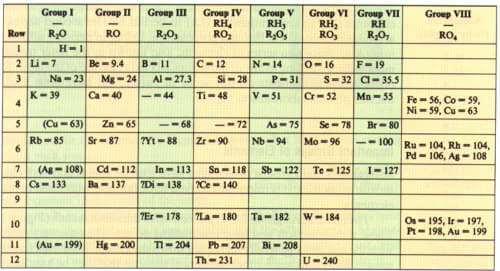 Tabla peridica de los elementos qumicos tabla peridica de mendeleyev urtaz Images