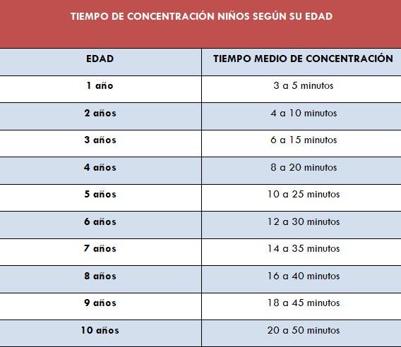 tabla de concentración niños