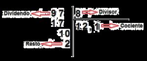 Elementos de una división