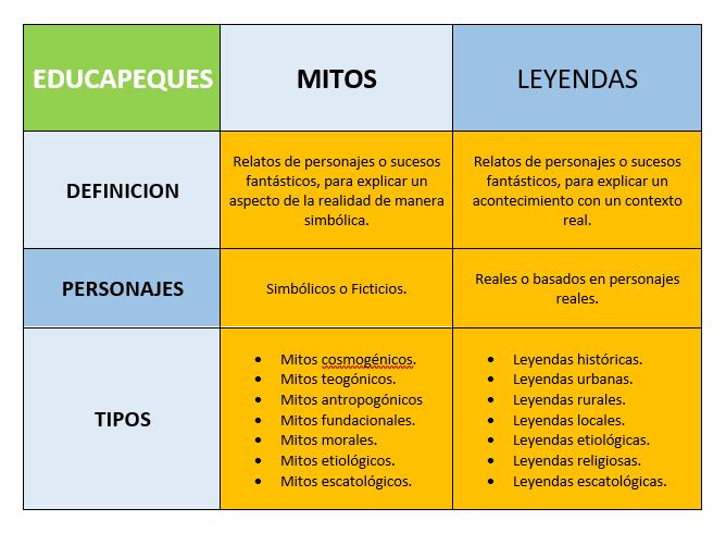 Diferencias mitos y leyendas