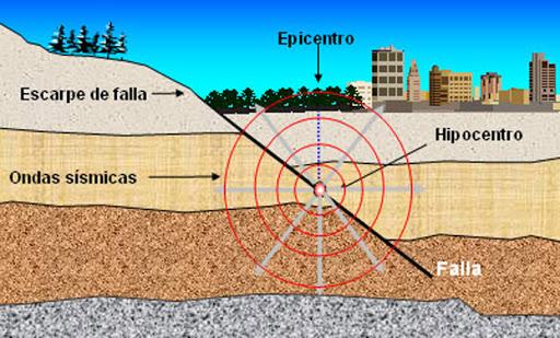 Terremotos - Origen de los movimientos sísmicos