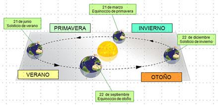 Movimiento de traslación de la tierra